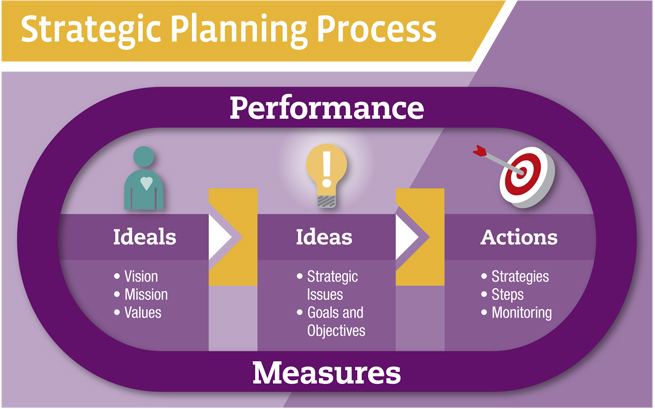 Importance Of Performance Planning Activity In Performance