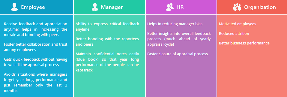 Effective performance management system