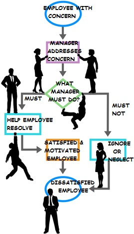 Process management business programmer on flowchart