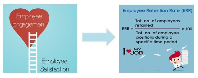 employee satisfaction and retention