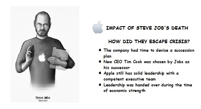 Apple did not suffer crisis after the death of Steve Jobs ...