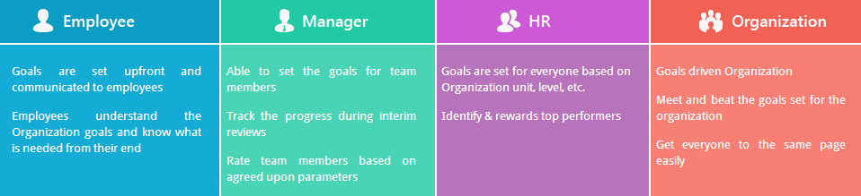 Effective performance management system