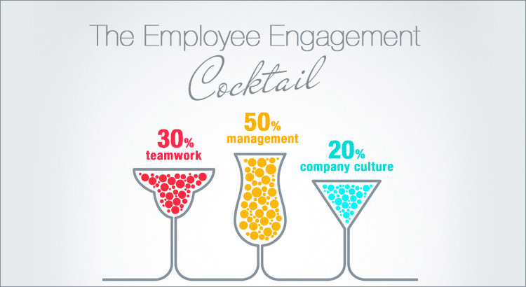 How To Engage The Disengaged Employees A Novel Technique
